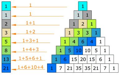 Fibonacci Sequence For Forex Trading