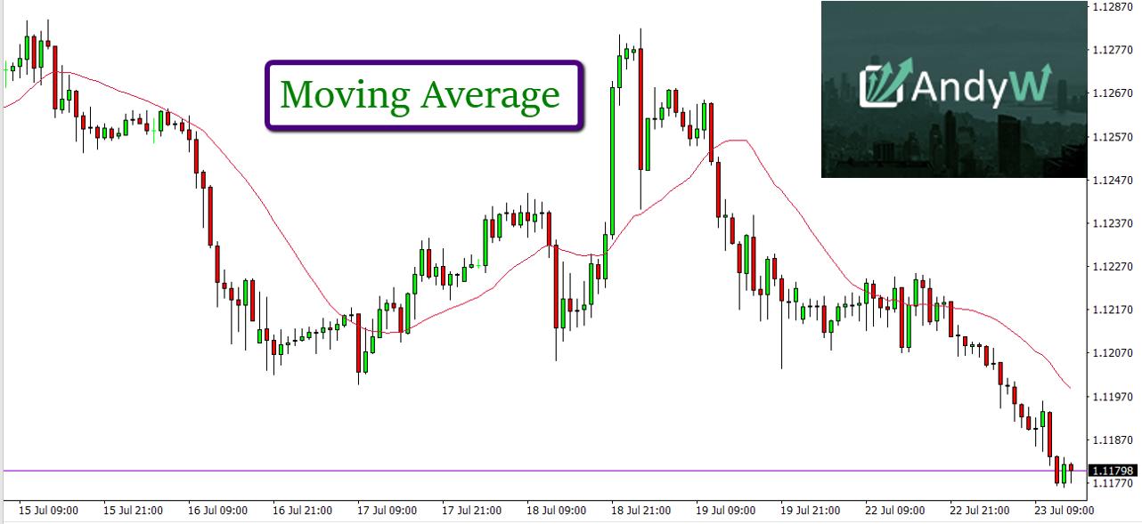 Moving Average Line