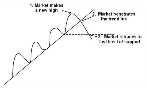 Trendline Break In Forex Trading