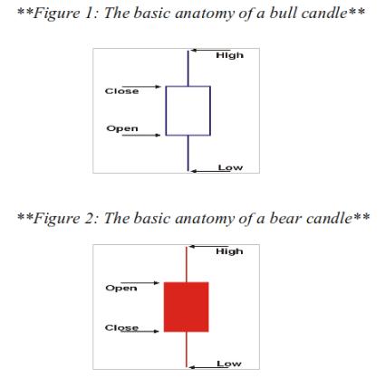 Bullish Japanese Candlestick Patterns vs. Bearish Japanese Candlestick Patterns