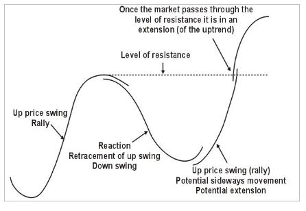 Uptrend Price Swings Strategies in FX Trading