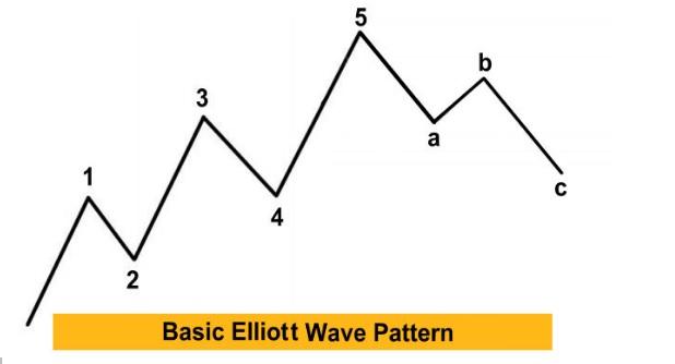 Elliott Wave Theory in The Forex Market