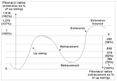 Fibonacci Numbers in Uptrend Trading