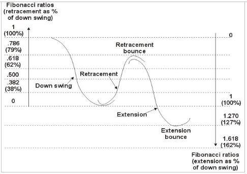 Fibonacci Ratios in Downtrend Trading