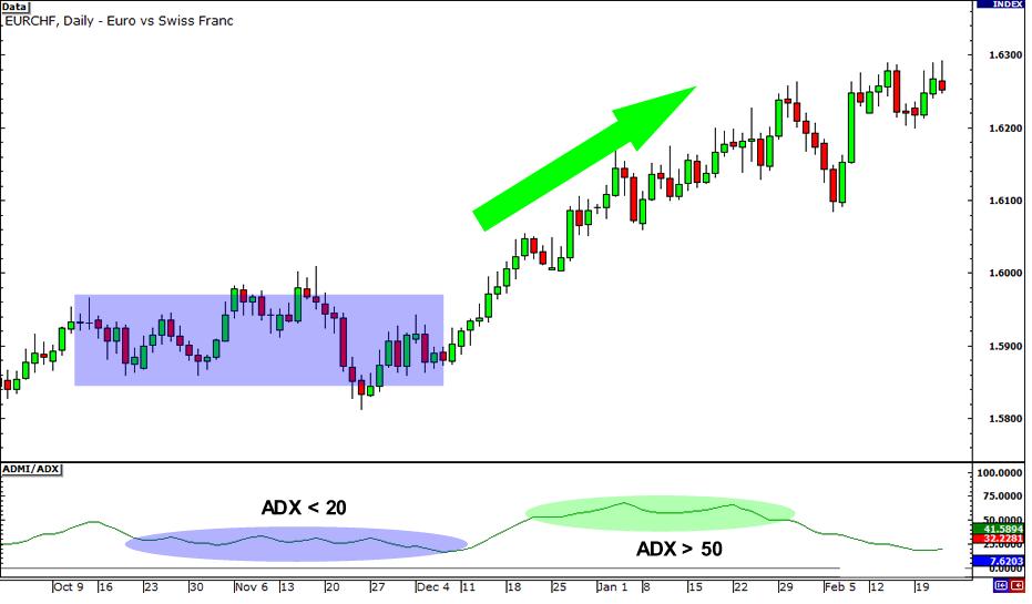 ADX Average Directional Index Indicator Uptrend