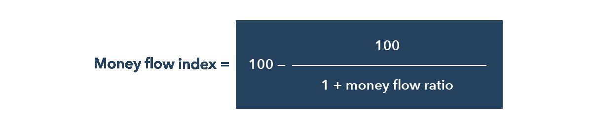 Money Flow Index Calculate