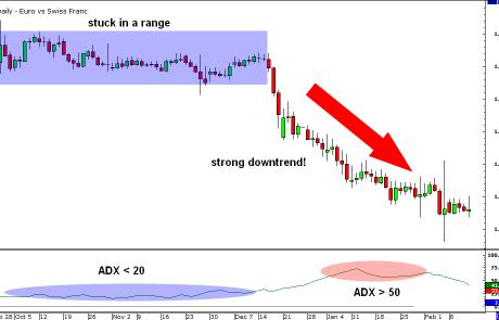 How to Use ADX (Average Directional Index) Indicator?